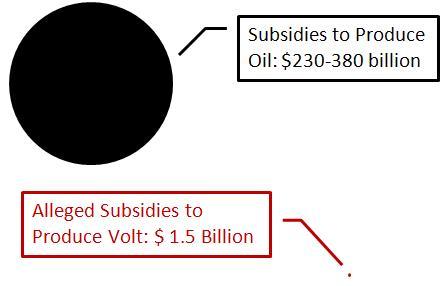 Oil v Volt Subsidies