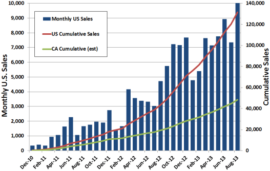 PEV Sales