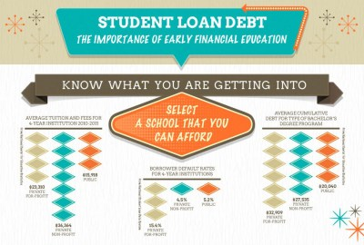 Student Loan Counseling - Help for those in Repayment