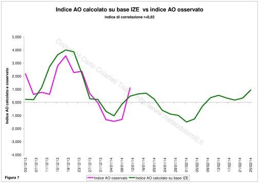 07_indice AO calcolato vs AO osservato