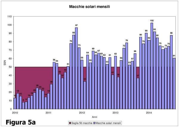 05a_Numero_macchie_solari_mensile_1