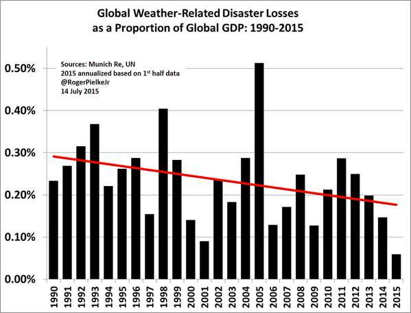 Perdite economiche causate da eventi estremi in relazione al PIL globale