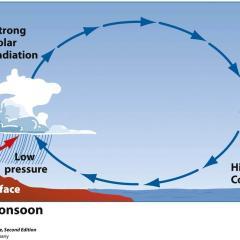 Buone notizie: I Monsoni non cesseranno di esistere