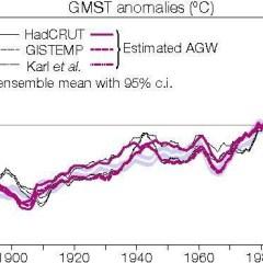 Come si misura l'AGW? Ma con un modello no?