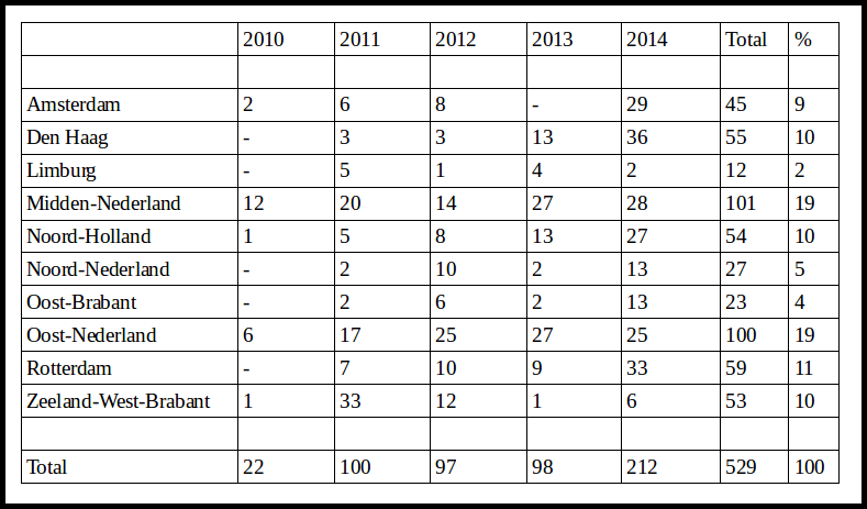 Table 3 - Number of arrests