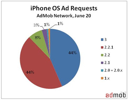 AdMob OS Versions