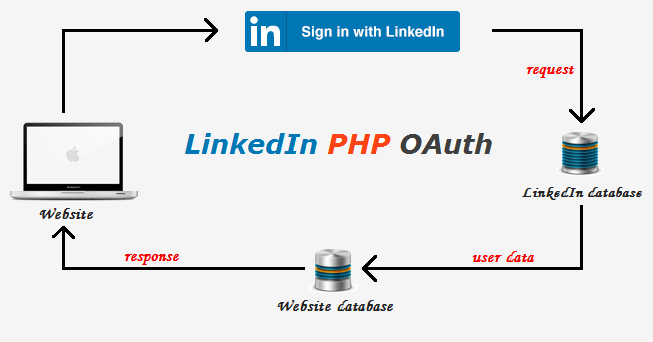 login-with-linkedin-using-php-by-codexworld