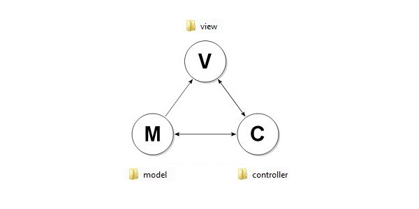 angularjs-model-view-controller-architecture-by-codexworld