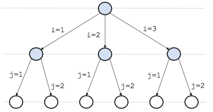 Different Types of Data Structure Algorithms - This is Backtracking Algorithm in Data Structures