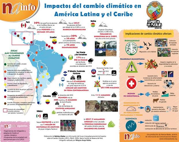 infografia-impacto-cambioclima-medium
