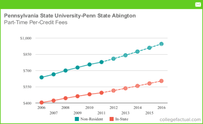 Part-Time Tuition & Fees at Pennsylvania State University - Penn State Abington, Including ...