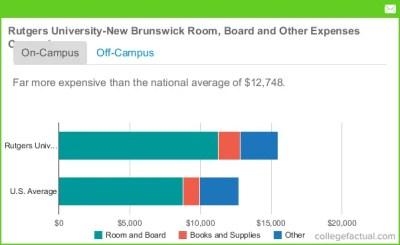 Rutgers University - New Brunswick Room and Board Costs