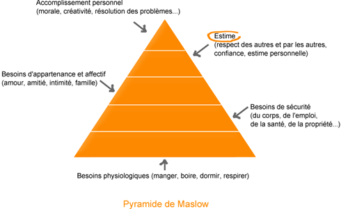 Pyramide Maslow comm asso