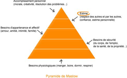 Pyramide Maslow comm asso