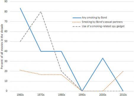 Le graphique partagé par Tobbaco Studies