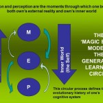 Francisco Varela Research – The 'Magic Eight Model'