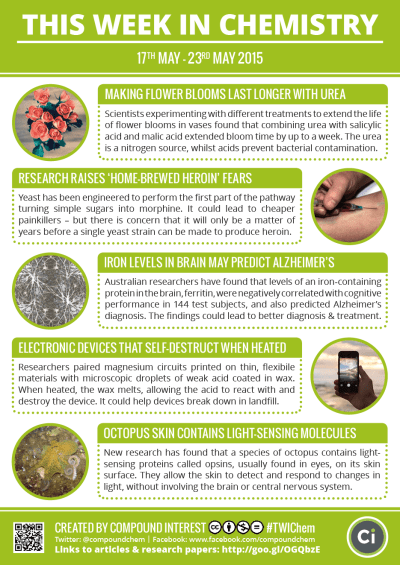 Compound Interest - This Week in Chemistry – Flowers & Urea, & Self-Destructing Devices
