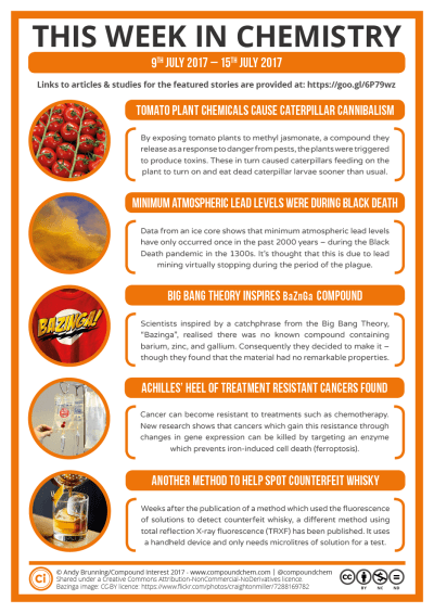 Compound Interest - This Week in Chemistry – Tomato chemicals and caterpillar cannibalism, and a ...