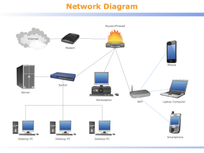 ConceptDraw Samples | Computer and networks — Computer ...