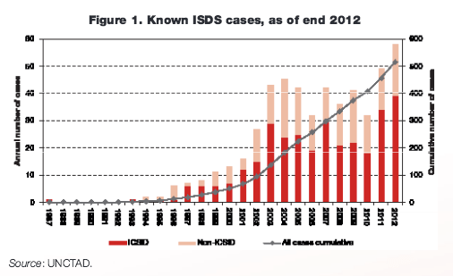Number of ISDS cases