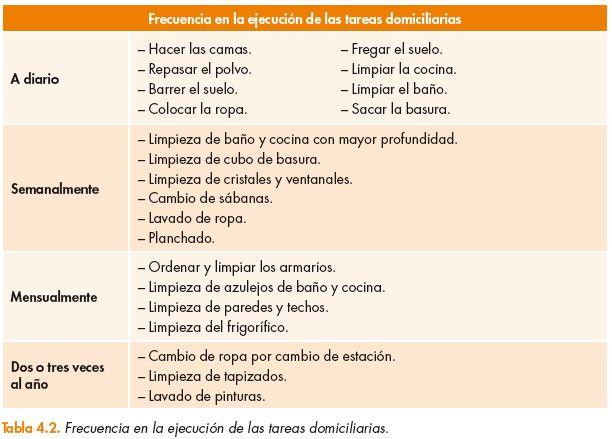 Orden y frecuencia de la limpieza en el hogar cursos gratis - Orden y limpieza en el hogar ...