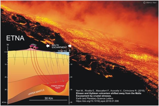 Figura 1 – Una colata lavica dell'Etna si espande sull'alto fianco orientale del Vulcano. Il box in basso a sinistra mostra in modo semplificato la sorgente dei magmi etnei, localizzata sotto le faglie della Scarpata di Malta.
