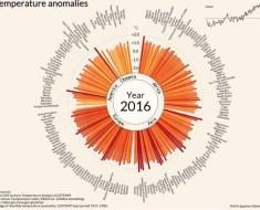 Crono Andamento della temperatura mondiale, suddivisa per Stati da https://data.giss.nasa.gov/gistemp/