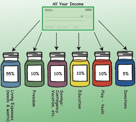 The Jar System : Managing your Wealth for Financial Freedom