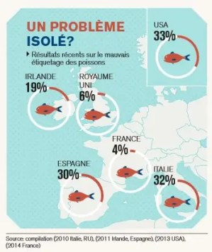 etiquetage-poisson-fraude-europe
