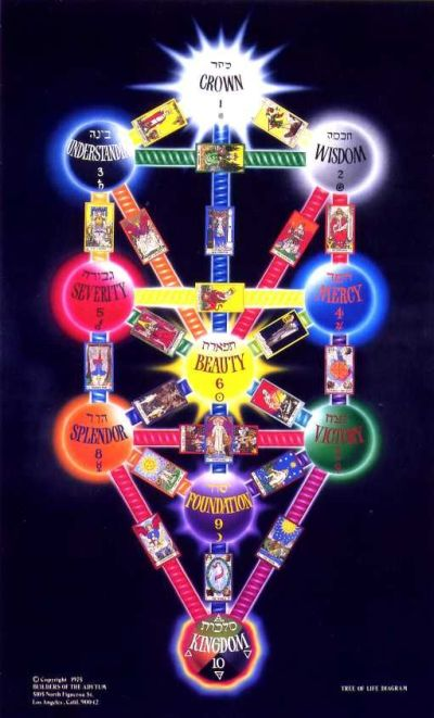 Kabbalah - Tree of Life