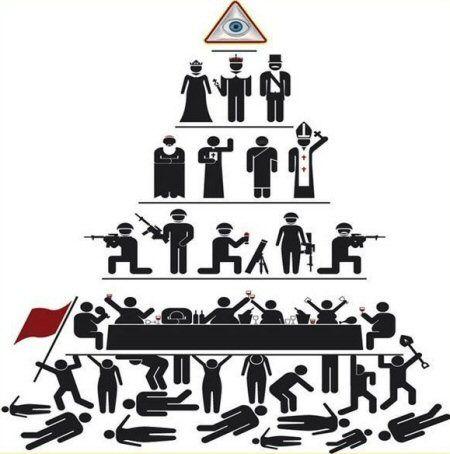 Illuminati Control Pyramid