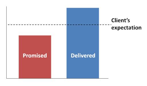 Consultantsmind - Client expectations