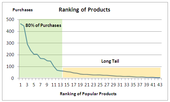 Long Tail - Graph