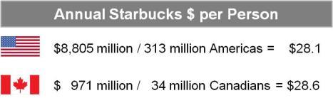 Starbucks per American