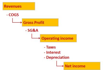 Income statement waterfall