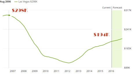 Consultantsmind - Zillow Las Vegas Depreciation