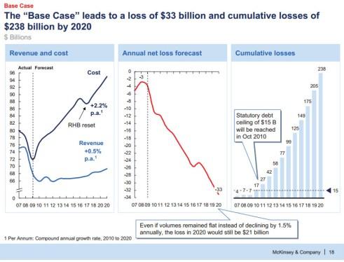 McKinsey Presentation - Clean Charts
