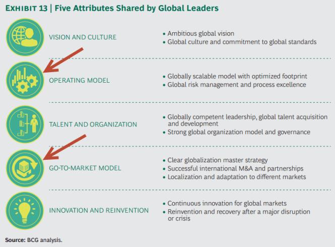 Consultantsmind - BCG 5 attributes of global leaders