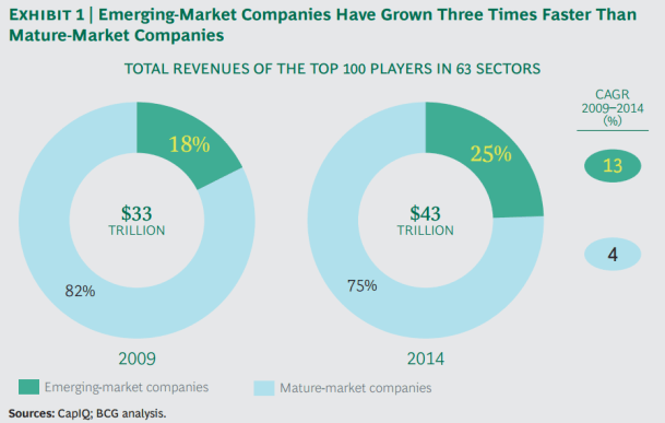 Consultantsmind - BCG emerging companies at 13 percent growth