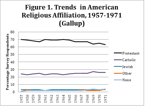 religion-50-year-change-Figure1