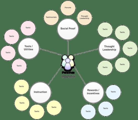 Diagram representing five strategic pillars and corresponding tactics