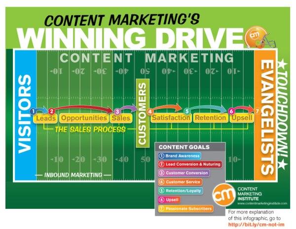 Inbound et Content Marketting