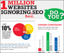 websites ignoring seo fundamentals, CMI