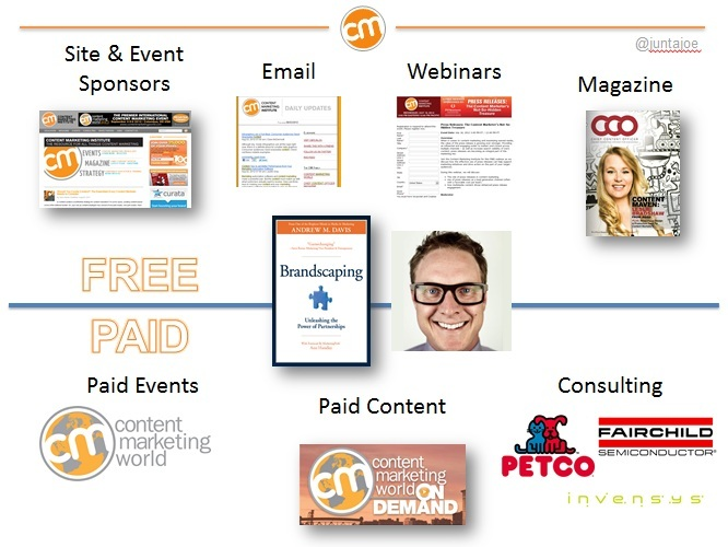 Author Content Marketing