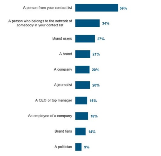content marketing research, chart