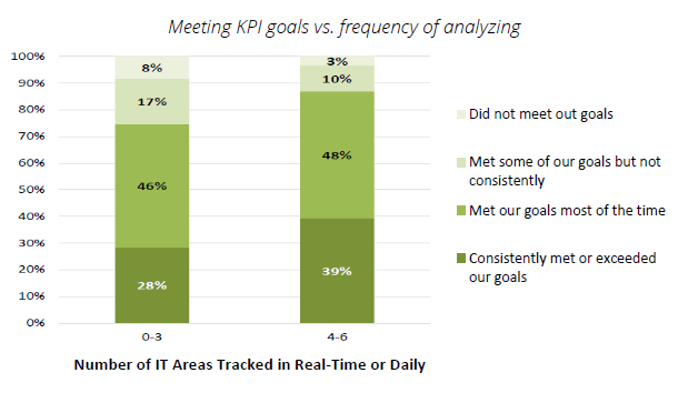 meeting KPI vs. frenquency of analyzing