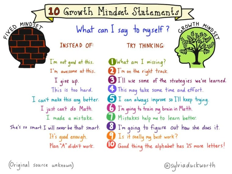 Teaching Growth Mindset with these 10 Statements