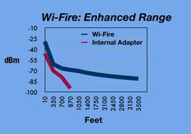 Enhanced range of WiFire