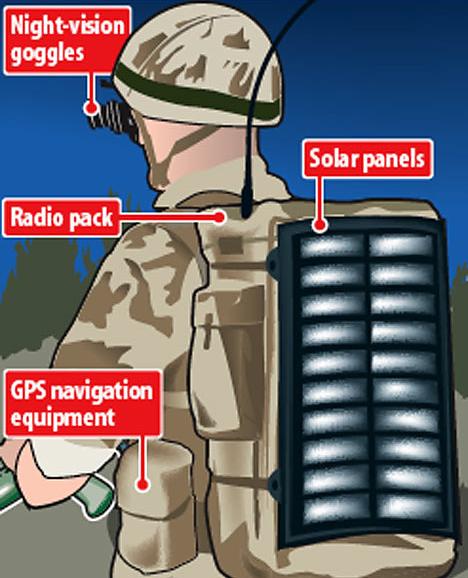 Solar Soldier