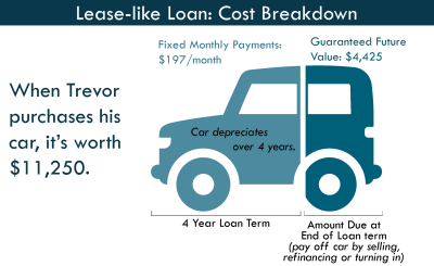Lease-like Loan: Like a Lease, But Better | Cooperative Federal